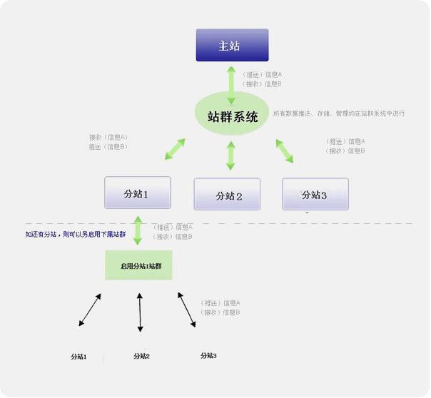 采用可视化的树形结构可以对网站频道